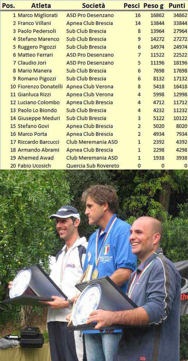 Campionato Italiano individuale acque interne 2010 – La classifica