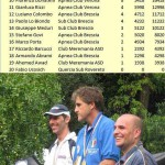 Campionato Italiano individuale acque interne 2010 – La classifica